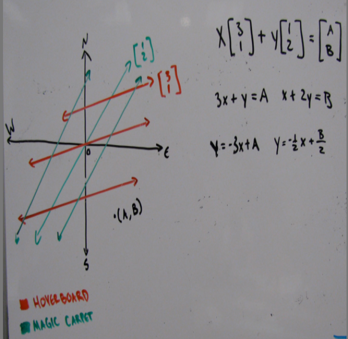 mathematical equations and graph labeled hoverboard and magic carpet